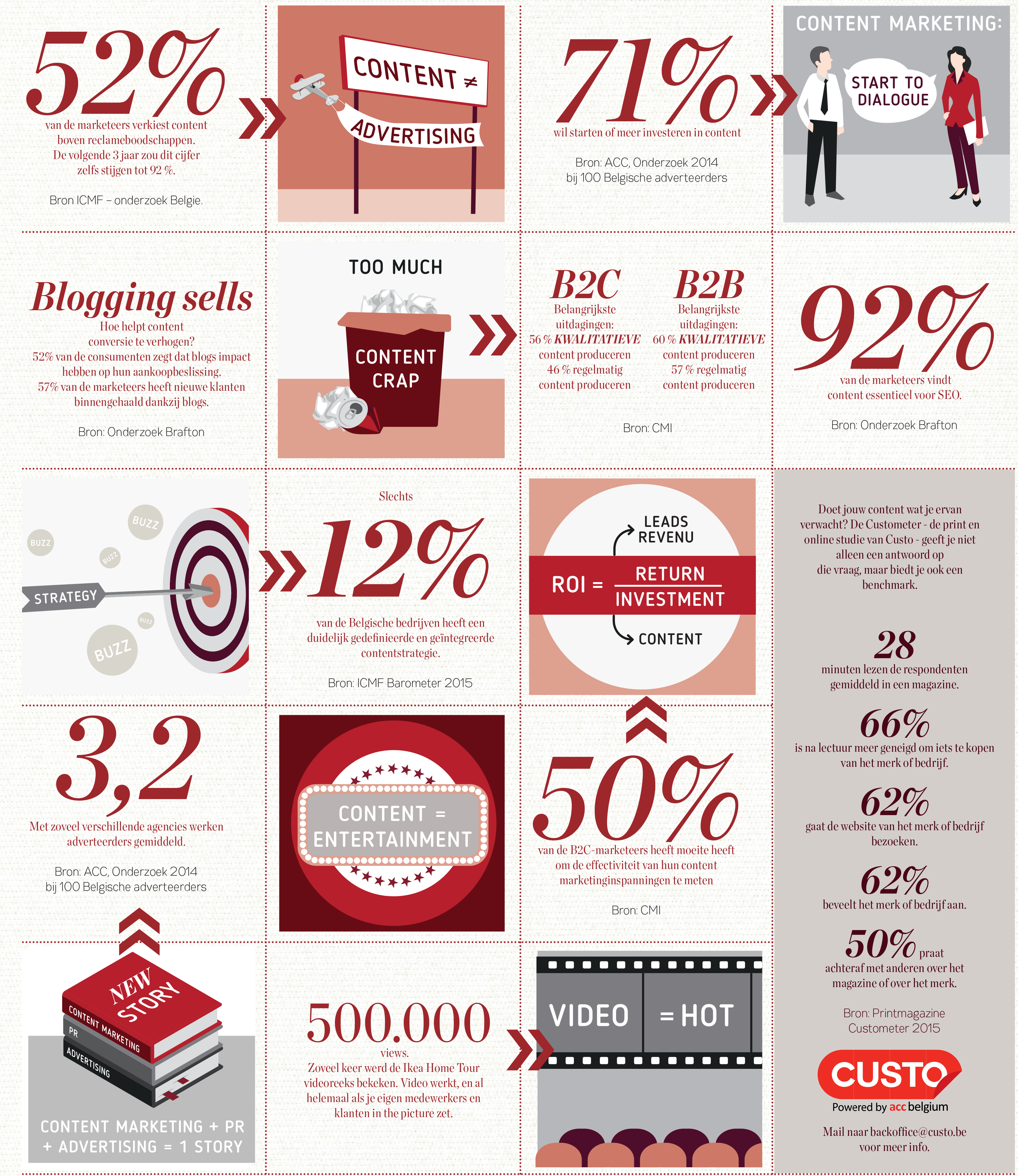 Custo content marketing research facts figures